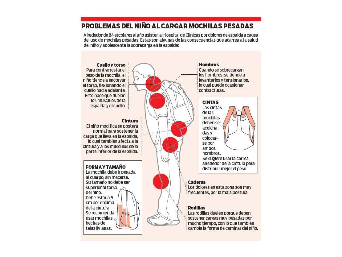 Mochilas: aumenta cifra de niños con dolores de espalda