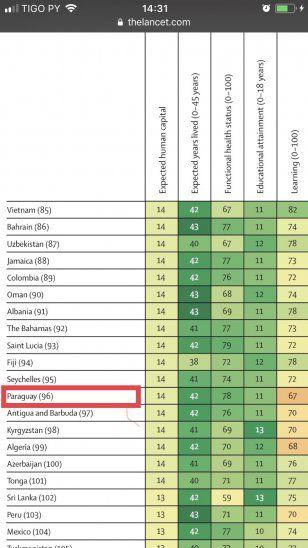 Paraguay mejoró en desarrollo de capital humano