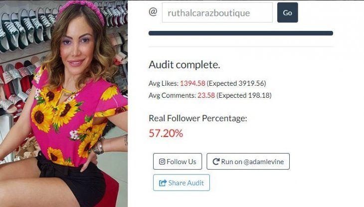 La exmodelo tiene 220.000 seguidores de los cuales el 57.2% serían seres humanos