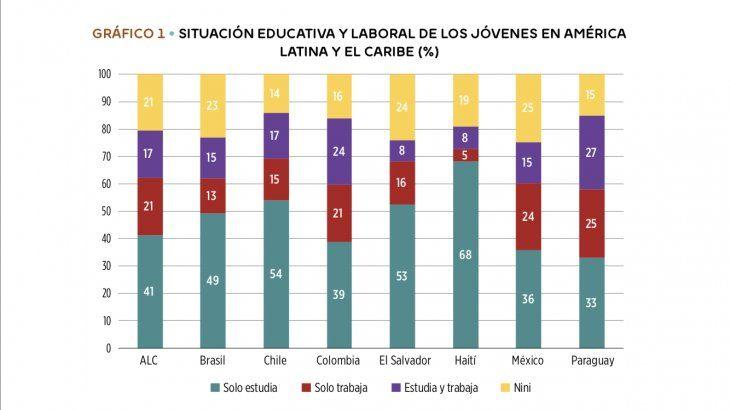 El 15% de los millennials paraguayos no estudia ni trabaja