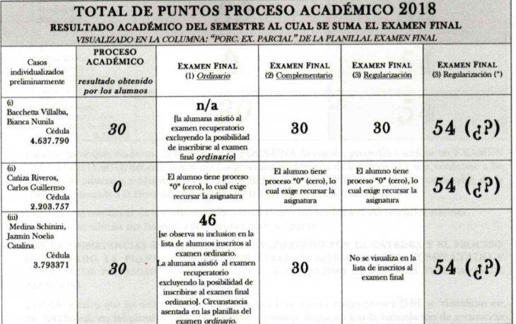 En la Facultad de Derecho UNA investigan supuesta alteración de notas a tres estudiantes.
