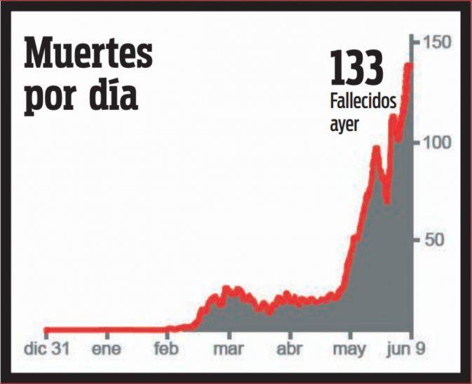 Curva de muertes COVID-19 en Paraguay.