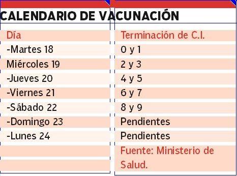 Este es el cronograma de vacunación a seguir desde mañana.