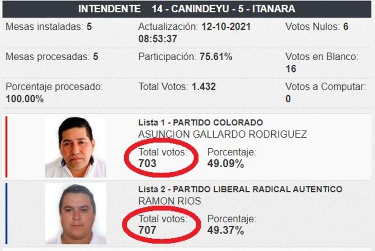 Ramón Ríos (PLRA) y Asunción Gallardo (ANR) de Itanará conocen la más fina línea entre una victoria y una derrota electoral.